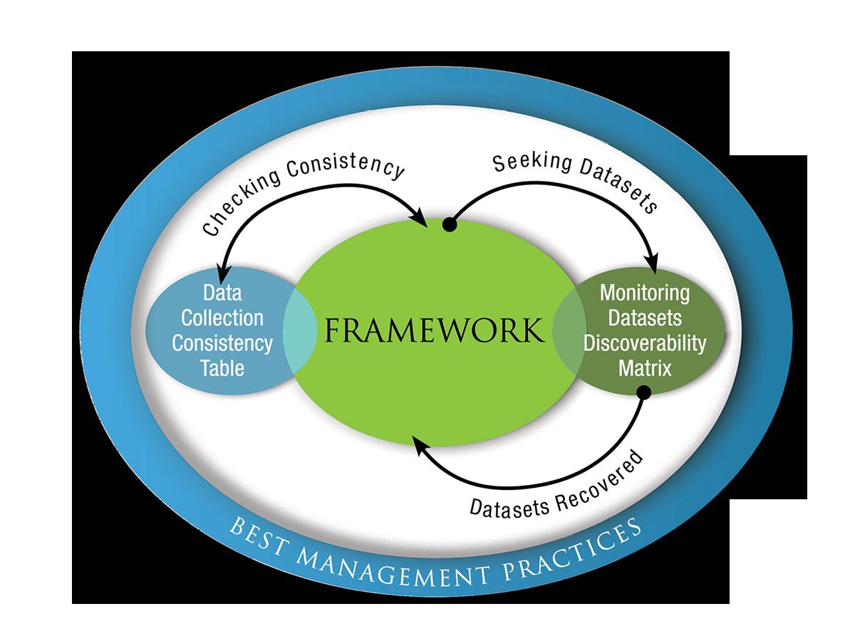 Data Transferability Framework Figure