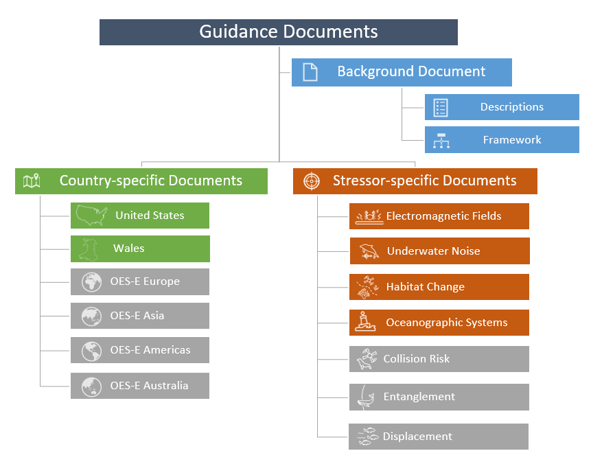 Guidance documents overview