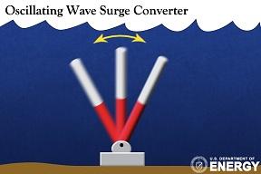 Wave Energy Converters - The Liquid Grid |Oscillating Wave Energy Converter